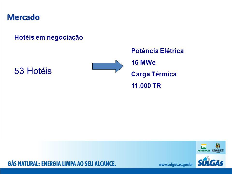 Mercado 53 Hotéis Hotéis em negociação Potência Elétrica 16 MWe