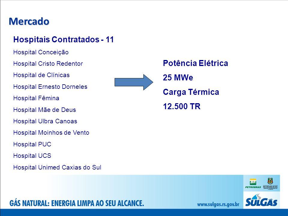 Mercado Hospitais Contratados - 11 Potência Elétrica 25 MWe