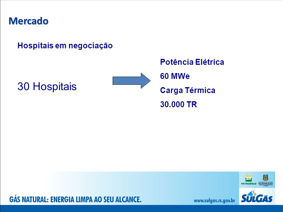 Mercado 30 Hospitais Hospitais em negociação Potência Elétrica 60 MWe