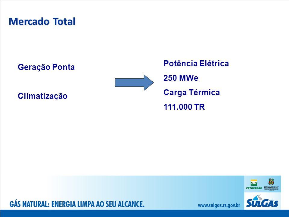 Mercado Total Potência Elétrica Geração Ponta 250 MWe Carga Térmica