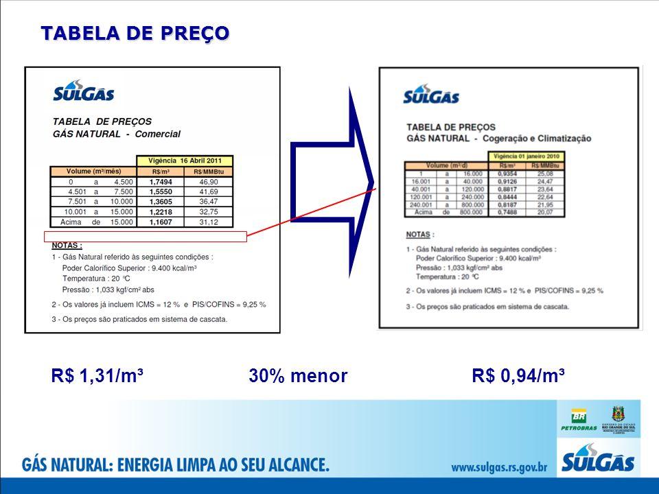 TABELA DE PREÇO R$ 1,31/m³ 30% menor R$ 0,94/m³
