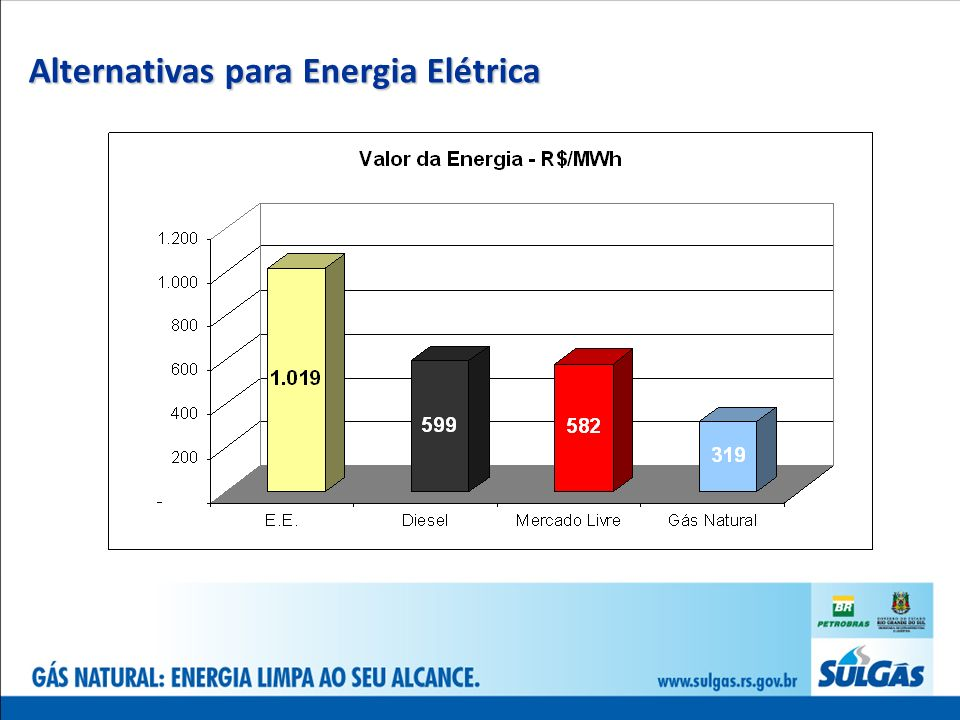 Alternativas para Energia Elétrica