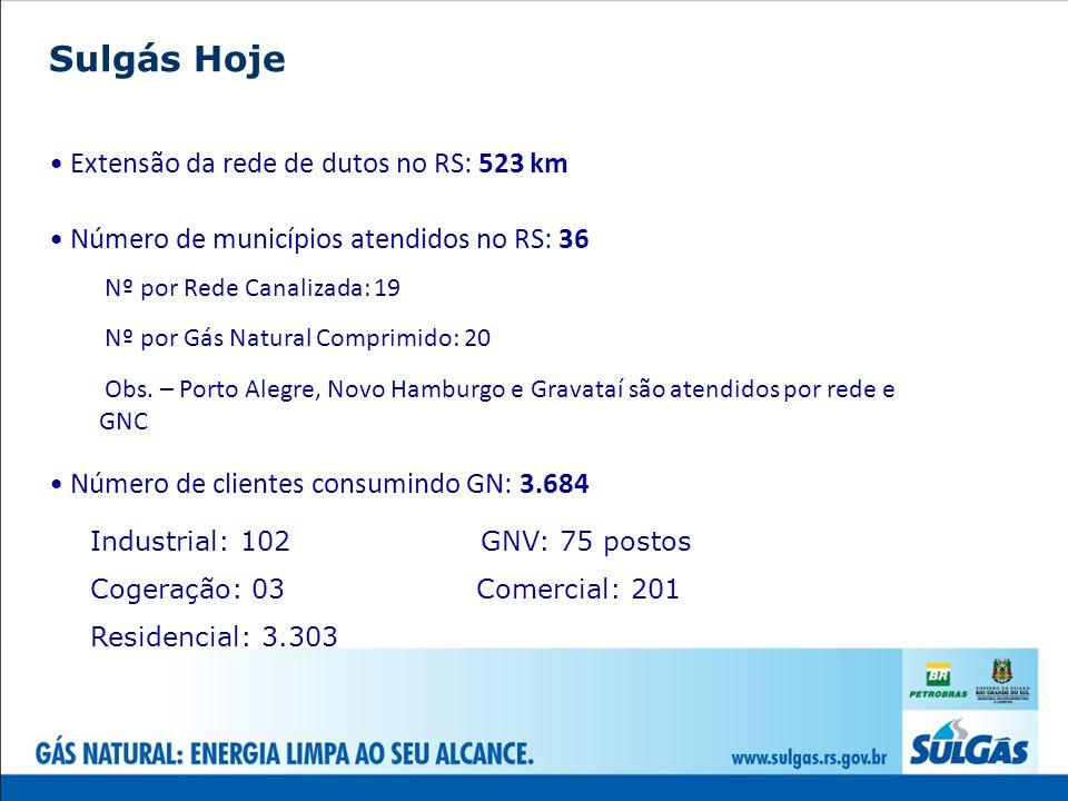 Sulgás Hoje Extensão da rede de dutos no RS: 523 km