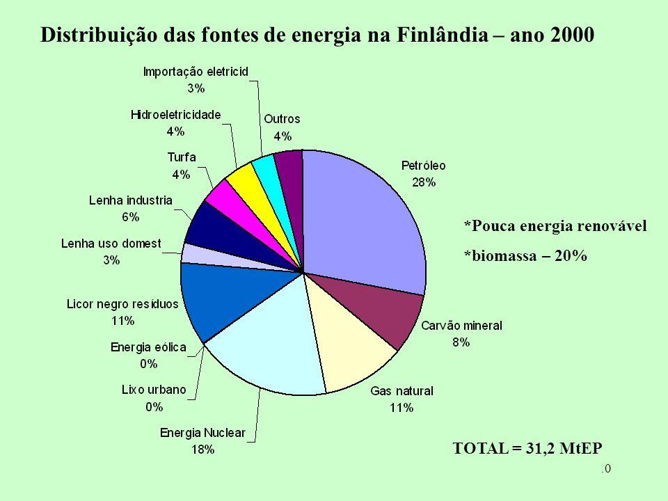 Distribuição das fontes de energia na Finlândia – ano 2000