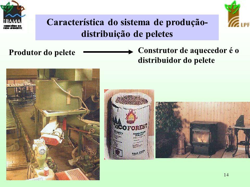 Característica do sistema de produção-distribuição de peletes