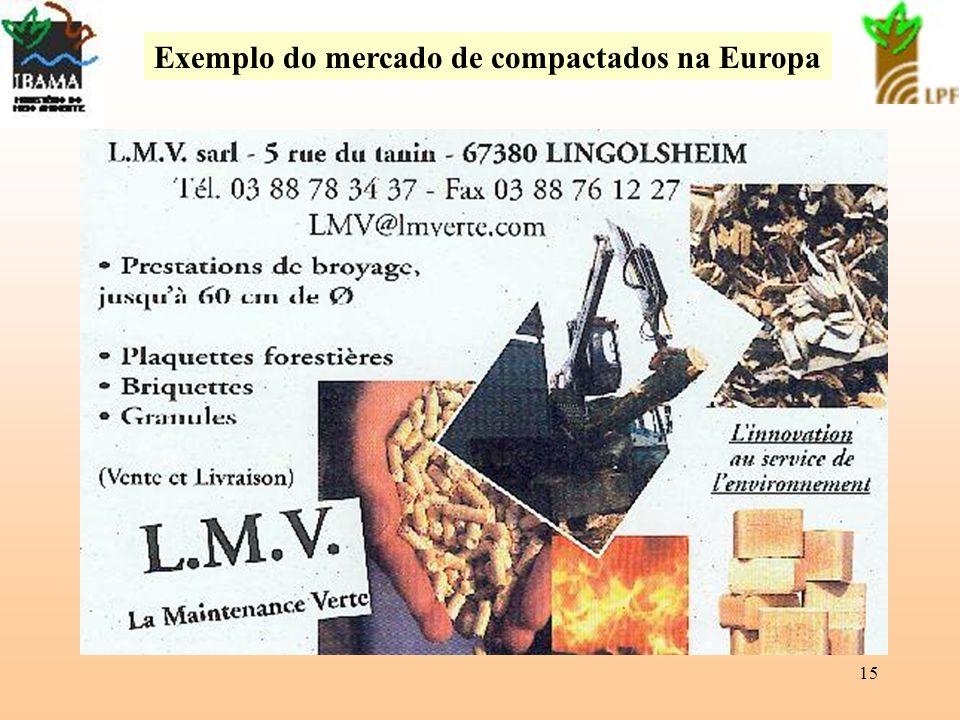 Exemplo do mercado de compactados na Europa