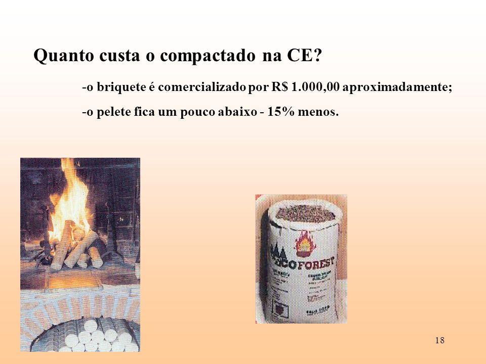 Quanto custa o compactado na CE