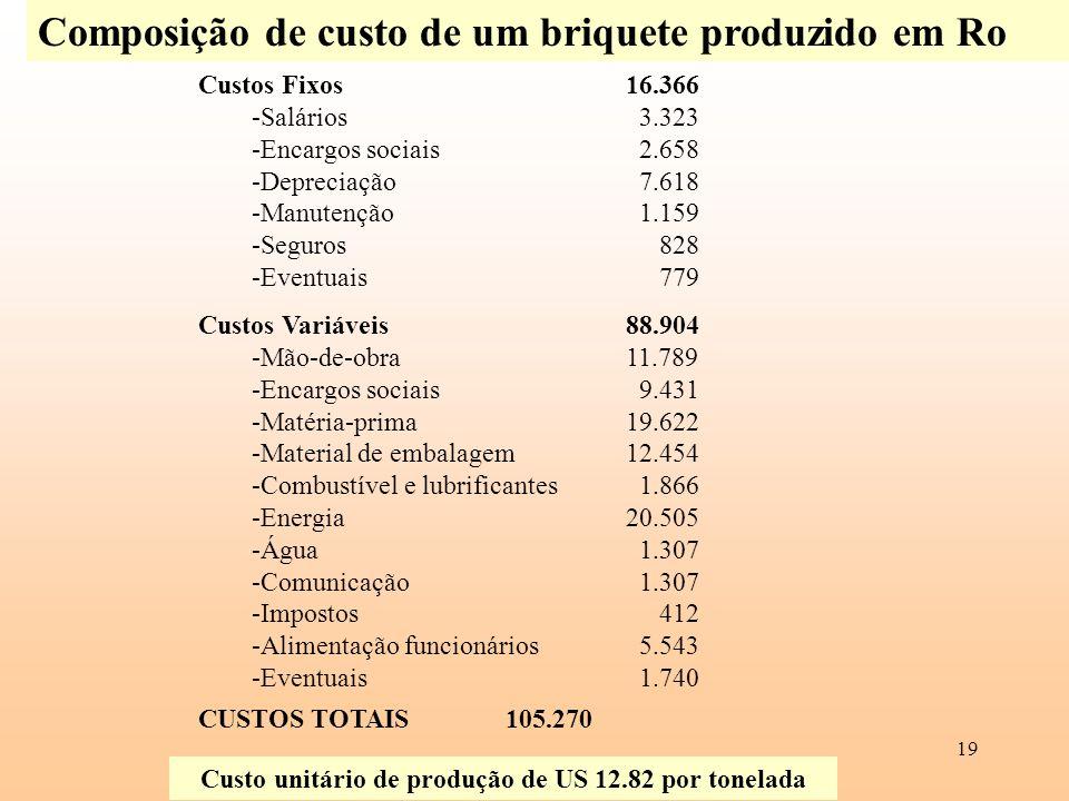 Custo unitário de produção de US 12.82 por tonelada