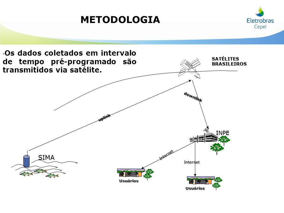 METODOLOGIA Os dados coletados em intervalo de tempo pré-programado são transmitidos via satélite. SATÉLITES BRASILEIROS.