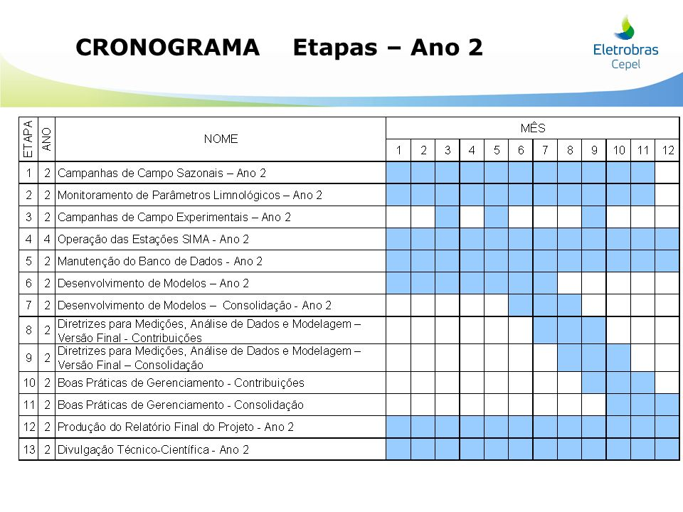 CRONOGRAMA – Etapas – Ano 2