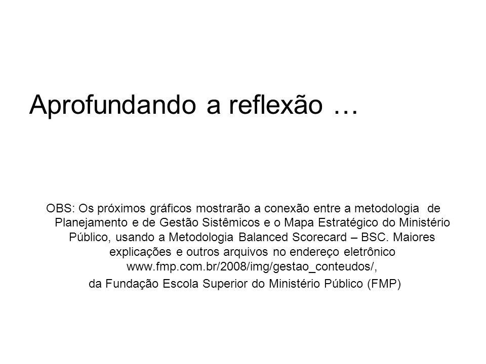 da Fundação Escola Superior do Ministério Público (FMP)
