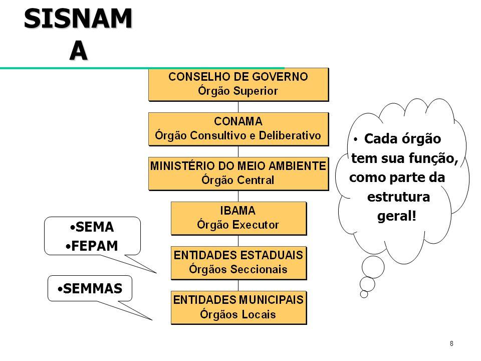 SISNAMA Cada órgão tem sua função, como parte da estrutura geral! SEMA