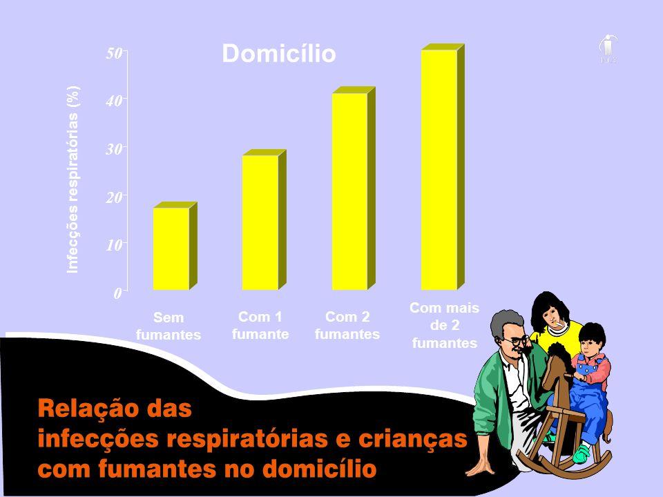 Infecções respiratórias (%)