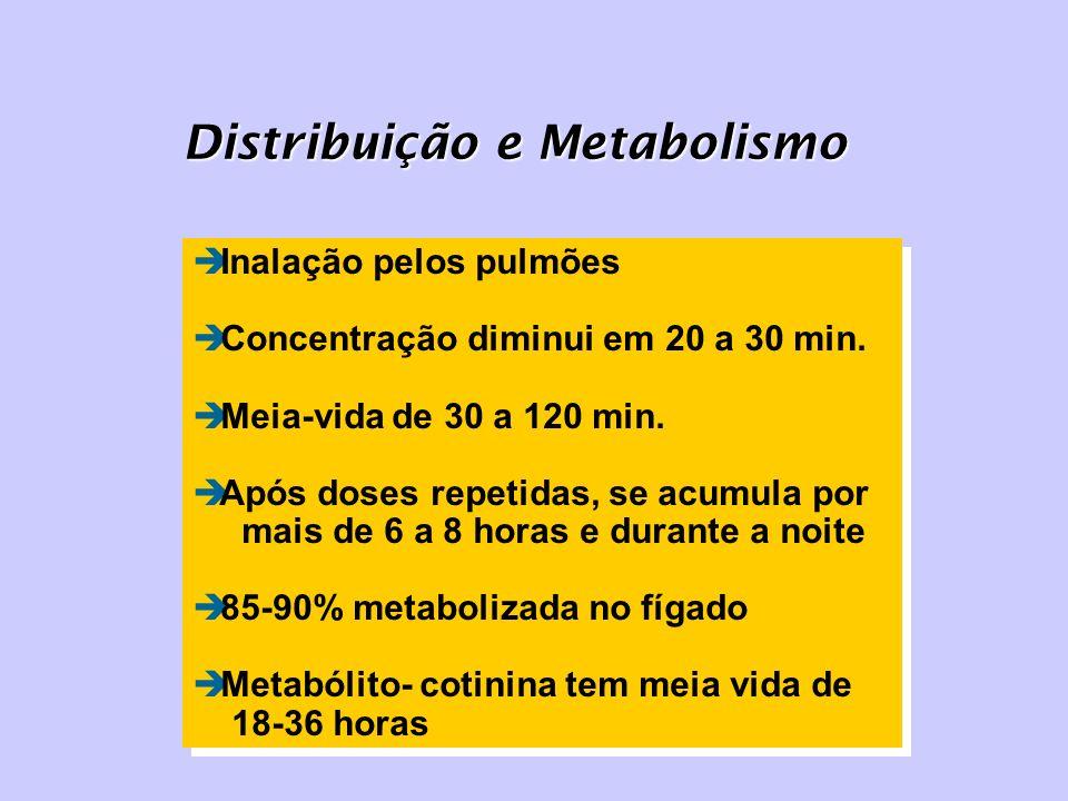 Distribuição e Metabolismo