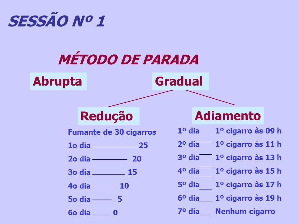 SESSÃO Nº 1 MÉTODO DE PARADA Abrupta Gradual Redução Adiamento
