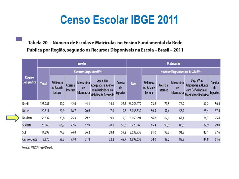 Censo Escolar IBGE 2011