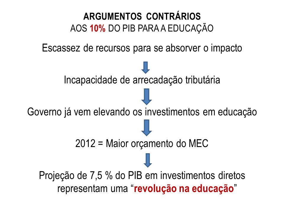 ARGUMENTOS CONTRÁRIOS AOS 10% DO PIB PARA A EDUCAÇÃO