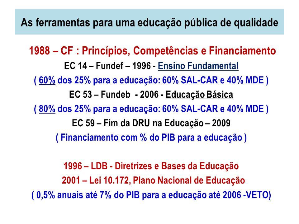 As ferramentas para uma educação pública de qualidade