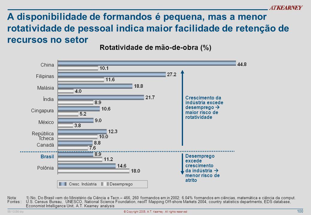Rotatividade de mão-de-obra (%)