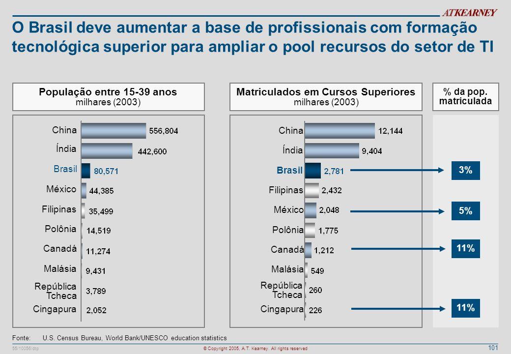O Brasil deve aumentar a base de profissionais com formação tecnológica superior para ampliar o pool recursos do setor de TI