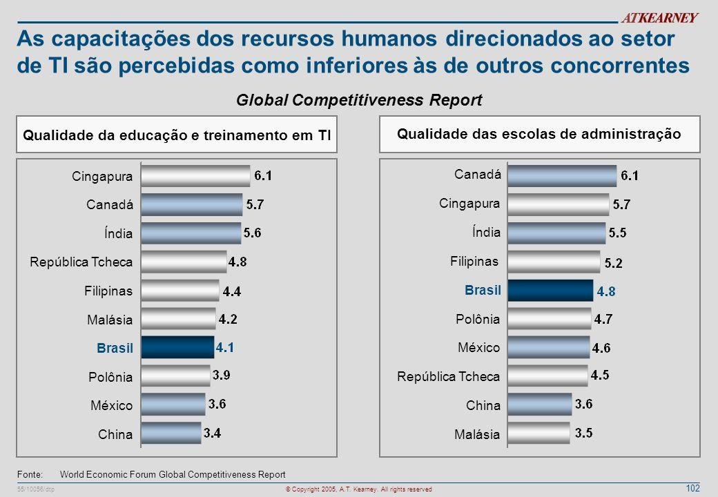 As capacitações dos recursos humanos direcionados ao setor de TI são percebidas como inferiores às de outros concorrentes