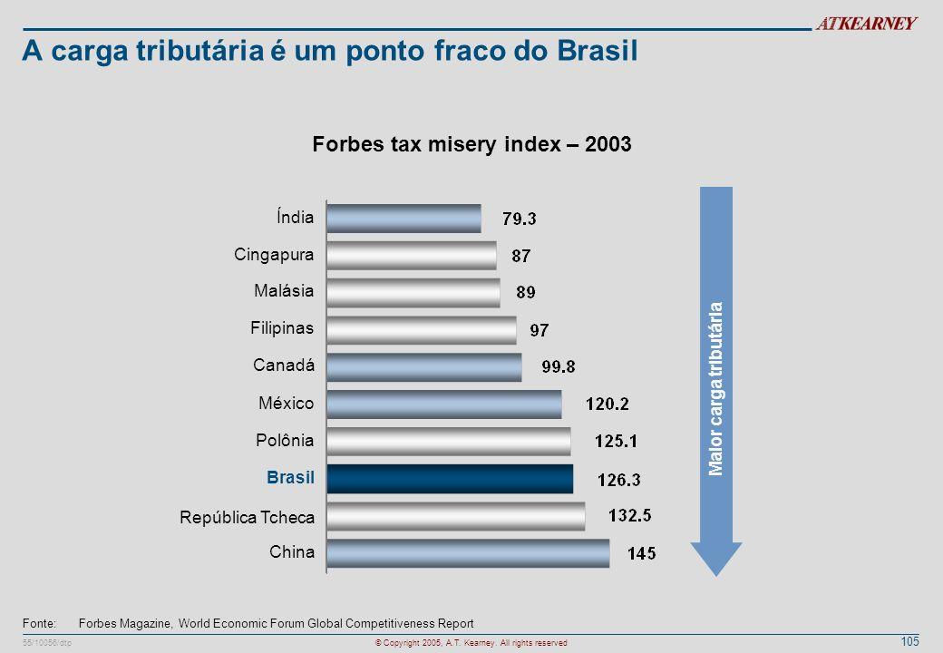 A carga tributária é um ponto fraco do Brasil