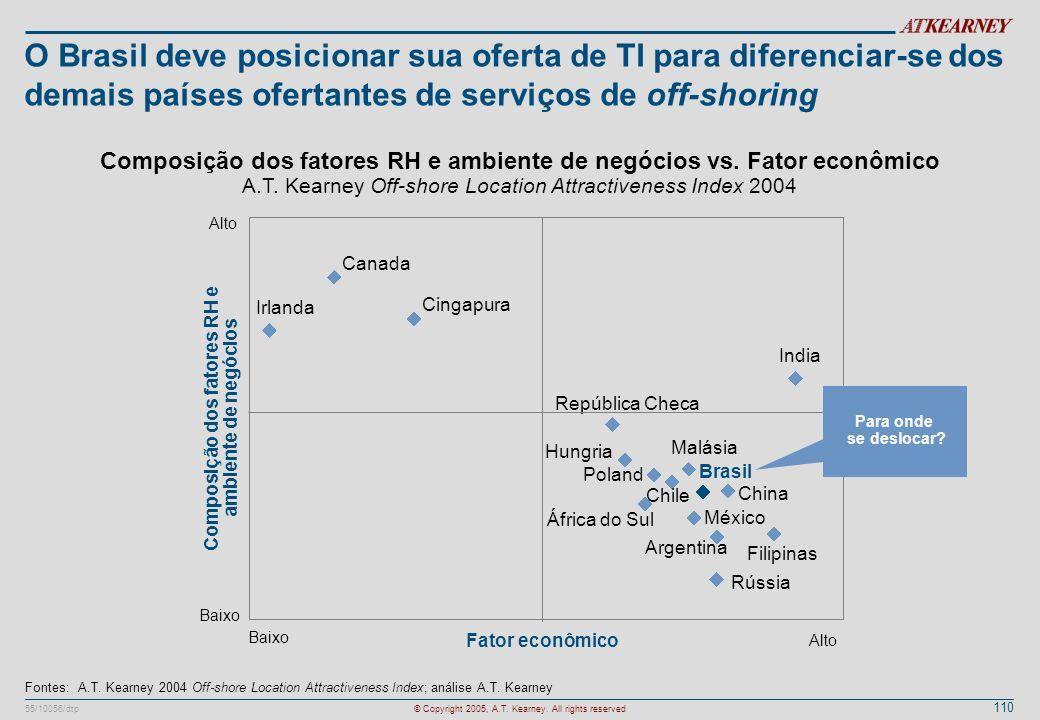 Composição dos fatores RH e ambiente de negócios