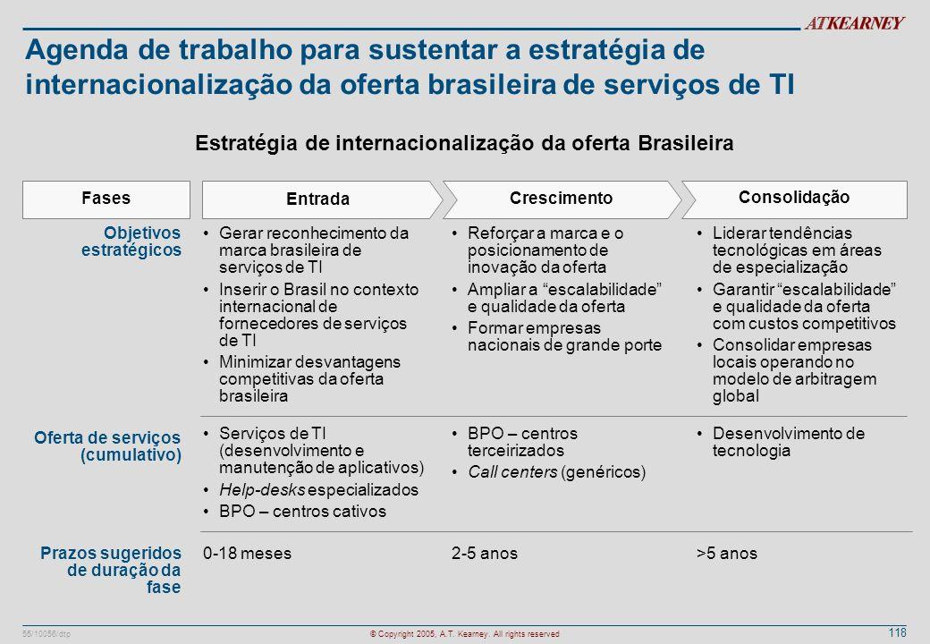 Agenda de trabalho para sustentar a estratégia de internacionalização da oferta brasileira de serviços de TI