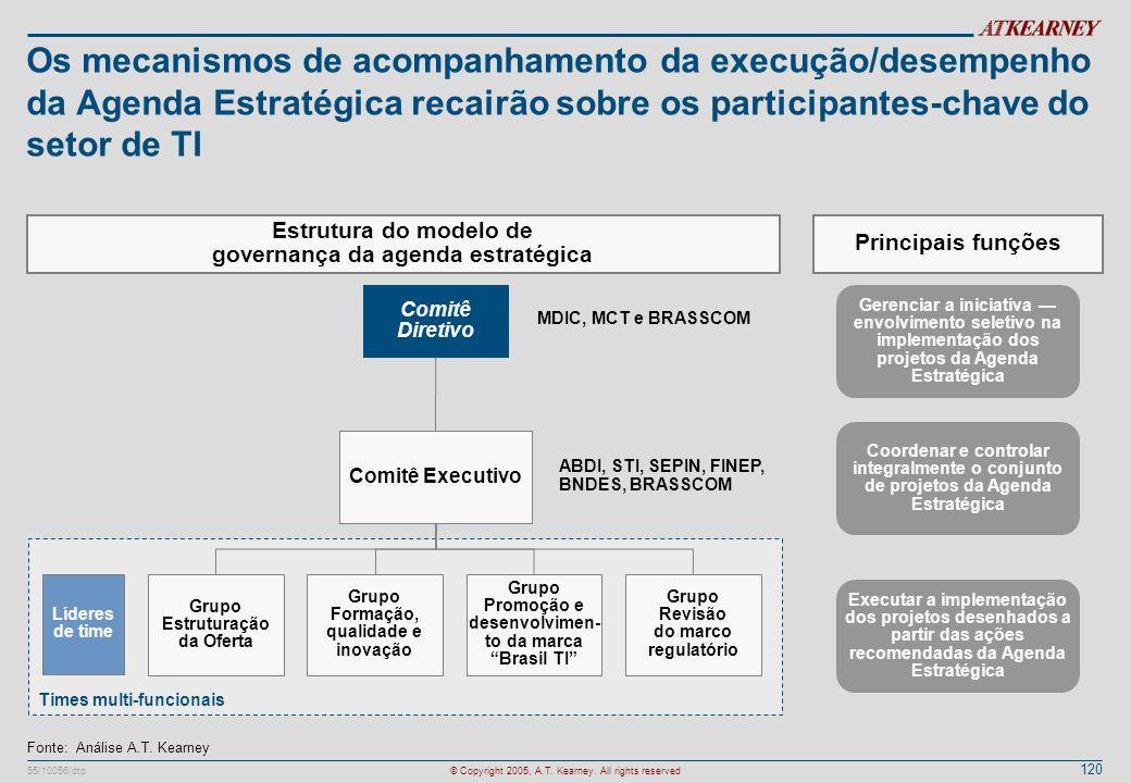 Os mecanismos de acompanhamento da execução/desempenho da Agenda Estratégica recairão sobre os participantes-chave do setor de TI