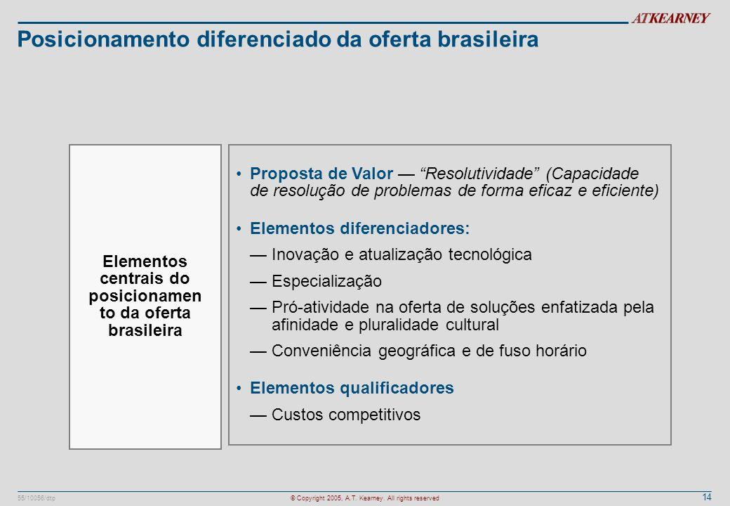 Posicionamento diferenciado da oferta brasileira