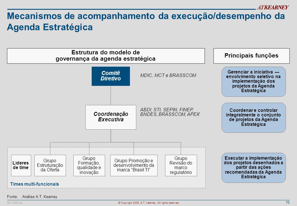 Mecanismos de acompanhamento da execução/desempenho da Agenda Estratégica