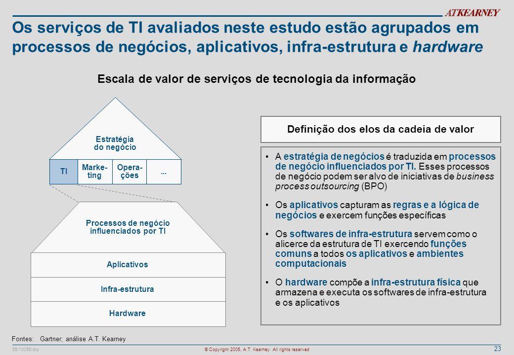 Os serviços de TI avaliados neste estudo estão agrupados em processos de negócios, aplicativos, infra-estrutura e hardware