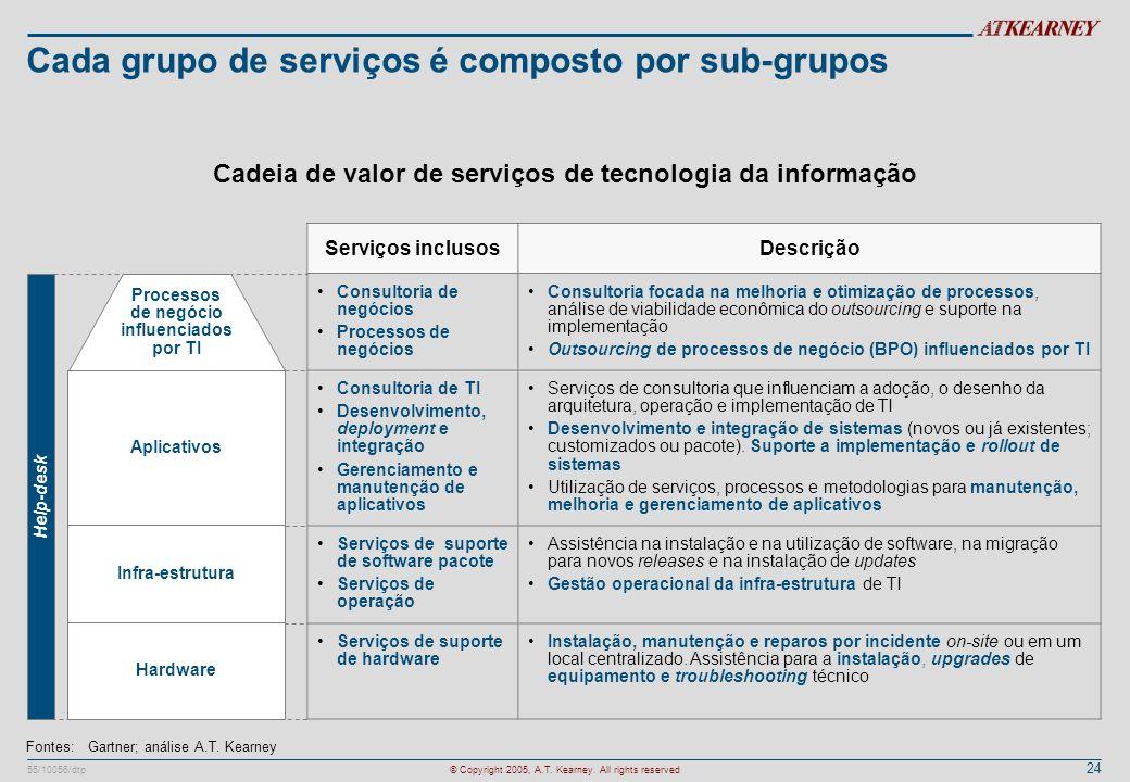 Cada grupo de serviços é composto por sub-grupos