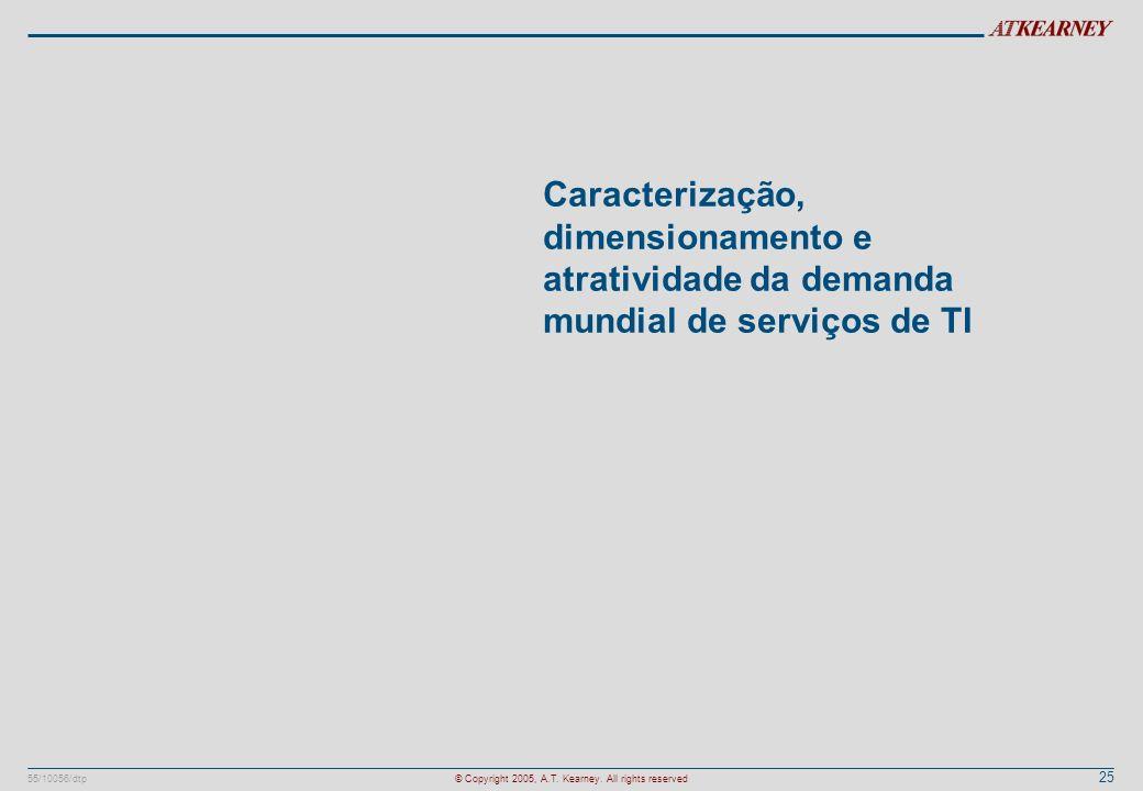 Caracterização, dimensionamento e atratividade da demanda mundial de serviços de TI