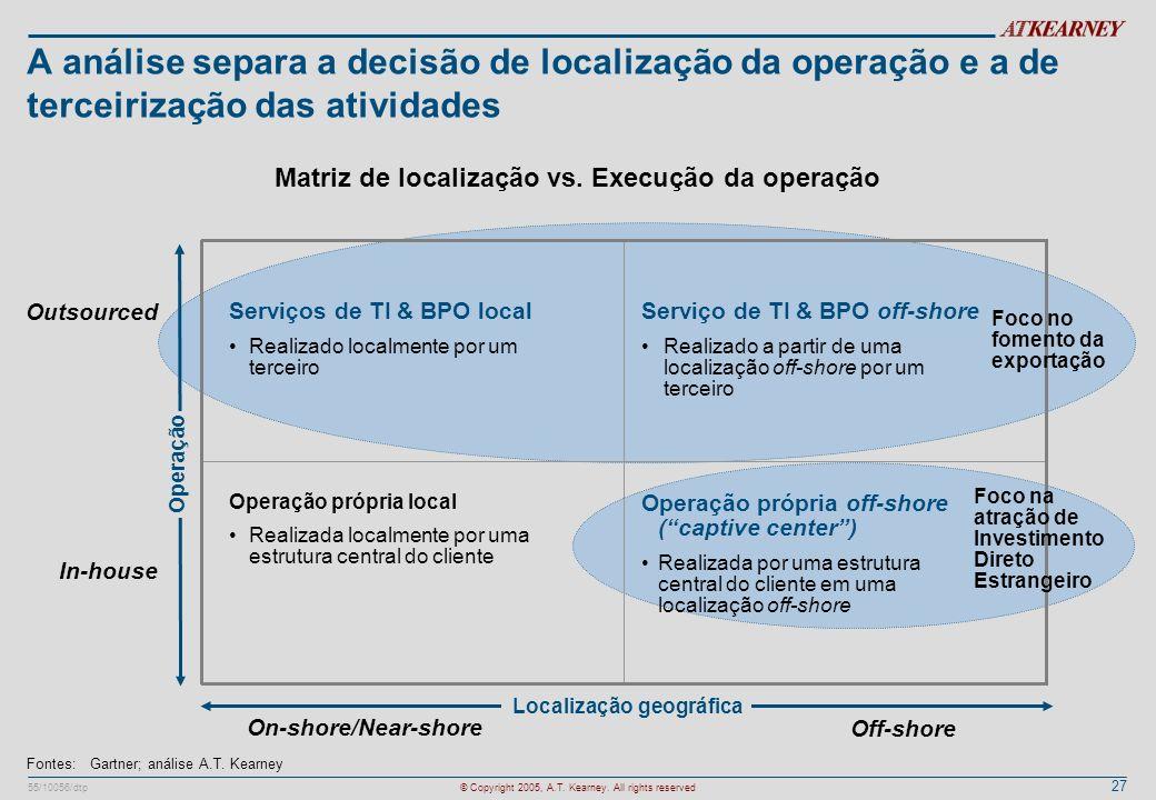 Matriz de localização vs. Execução da operação Localização geográfica
