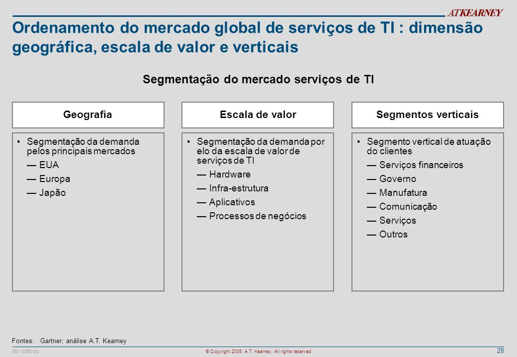 Segmentação do mercado serviços de TI