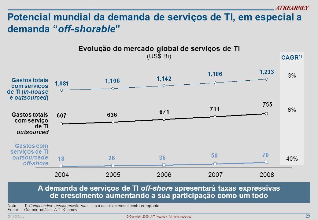 Evolução do mercado global de serviços de TI