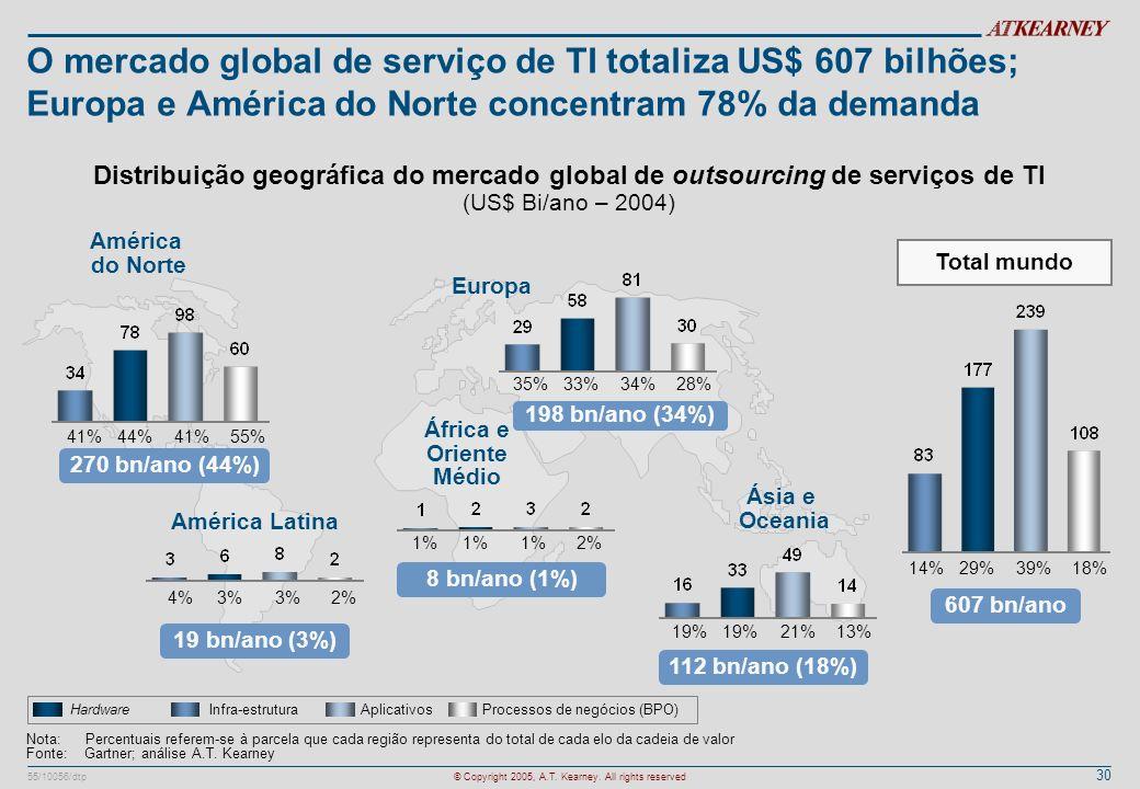 O mercado global de serviço de TI totaliza US$ 607 bilhões; Europa e América do Norte concentram 78% da demanda
