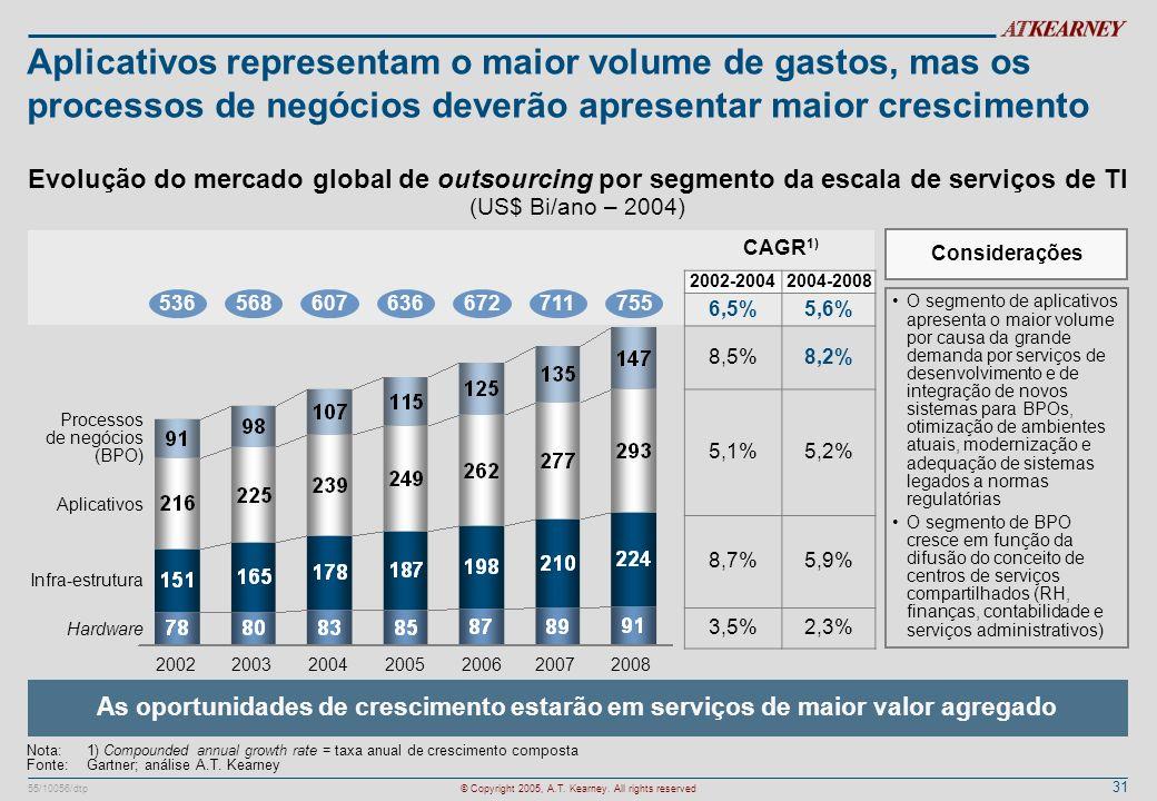 Aplicativos representam o maior volume de gastos, mas os processos de negócios deverão apresentar maior crescimento