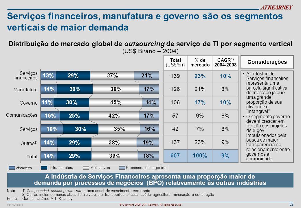 Serviços financeiros, manufatura e governo são os segmentos verticais de maior demanda