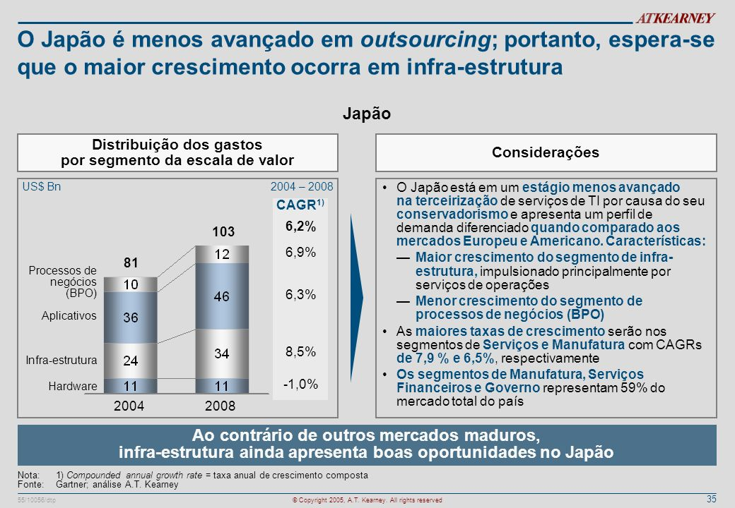 Distribuição dos gastos por segmento da escala de valor