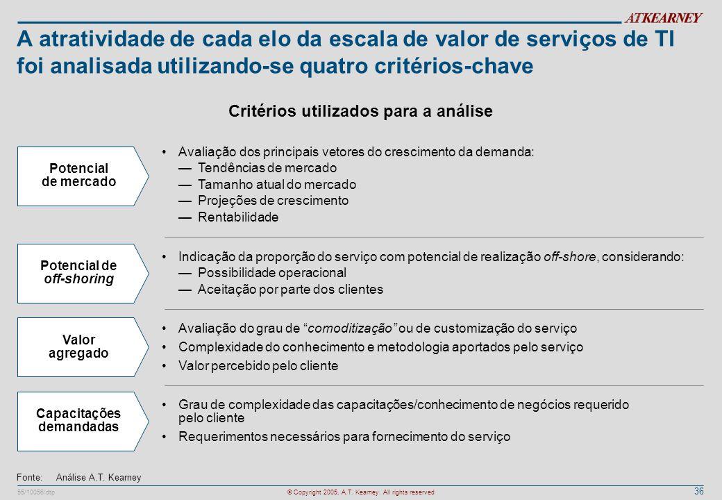 A atratividade de cada elo da escala de valor de serviços de TI foi analisada utilizando-se quatro critérios-chave