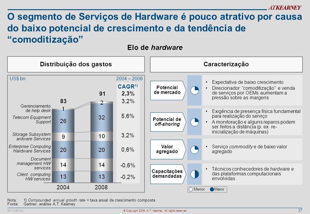 O segmento de Serviços de Hardware é pouco atrativo por causa do baixo potencial de crescimento e da tendência de comoditização