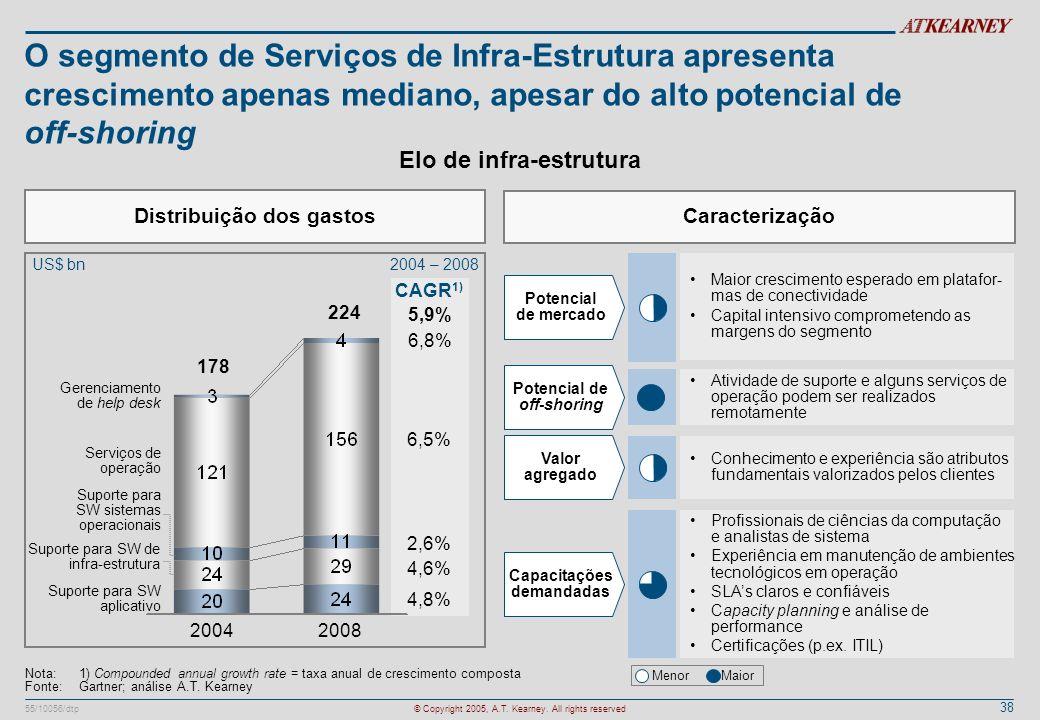 O segmento de Serviços de Infra-Estrutura apresenta crescimento apenas mediano, apesar do alto potencial de off-shoring