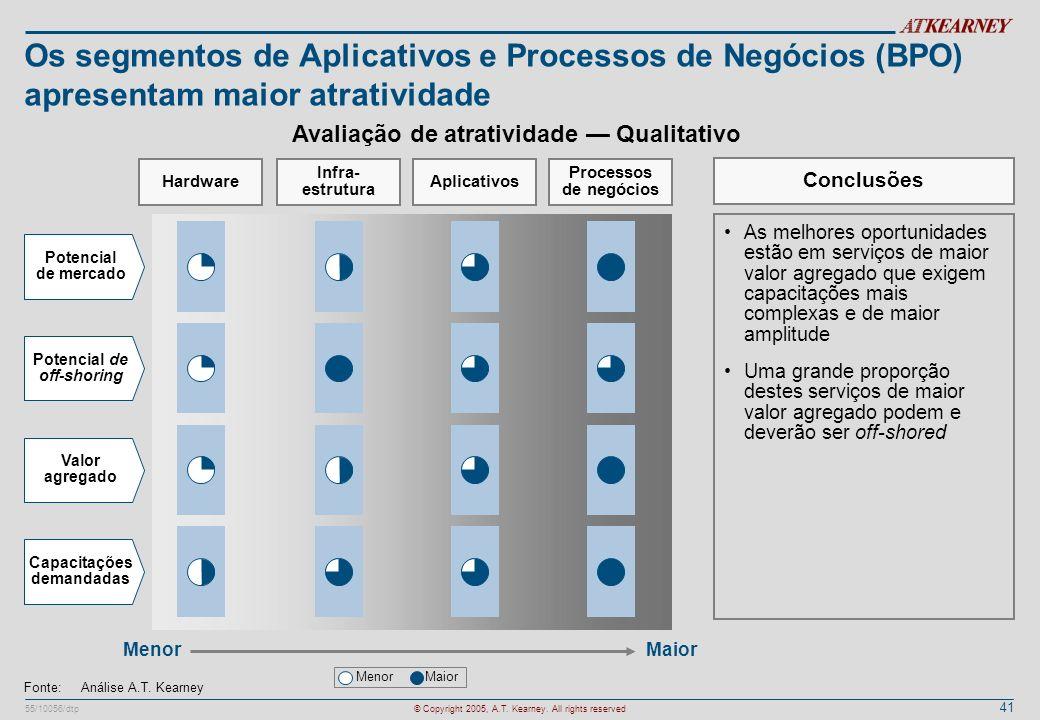 Os segmentos de Aplicativos e Processos de Negócios (BPO) apresentam maior atratividade