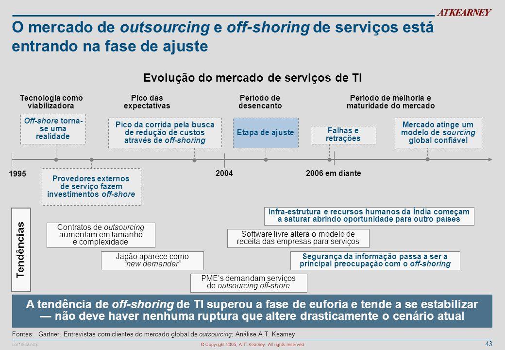 O mercado de outsourcing e off-shoring de serviços está entrando na fase de ajuste