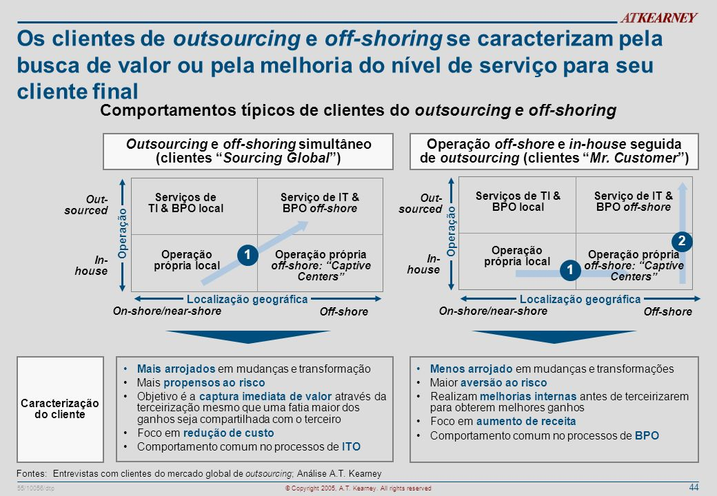 Os clientes de outsourcing e off-shoring se caracterizam pela busca de valor ou pela melhoria do nível de serviço para seu cliente final