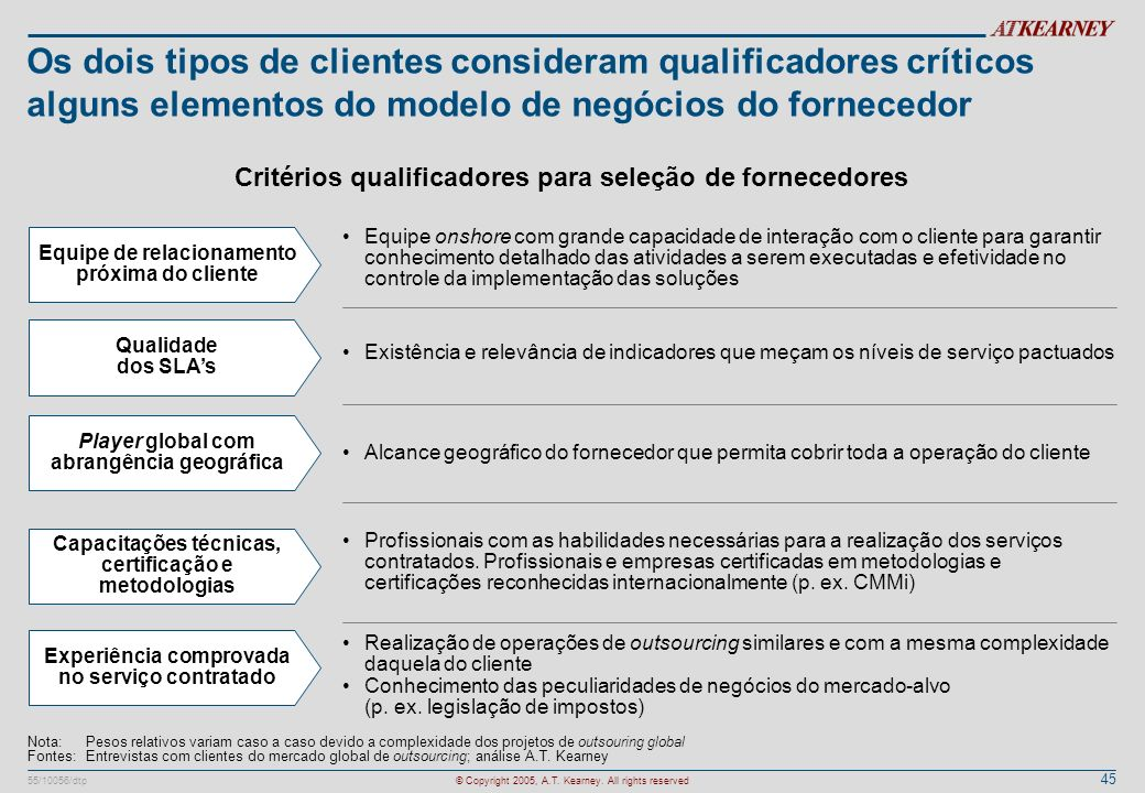 Os dois tipos de clientes consideram qualificadores críticos alguns elementos do modelo de negócios do fornecedor
