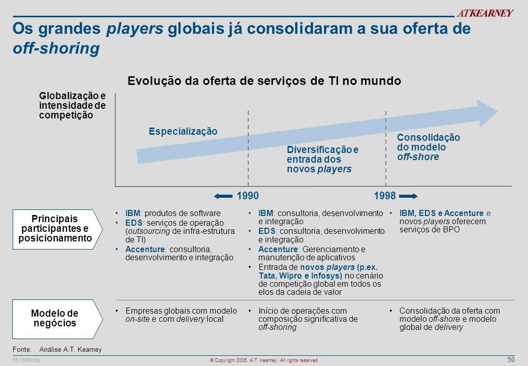 Os grandes players globais já consolidaram a sua oferta de off-shoring