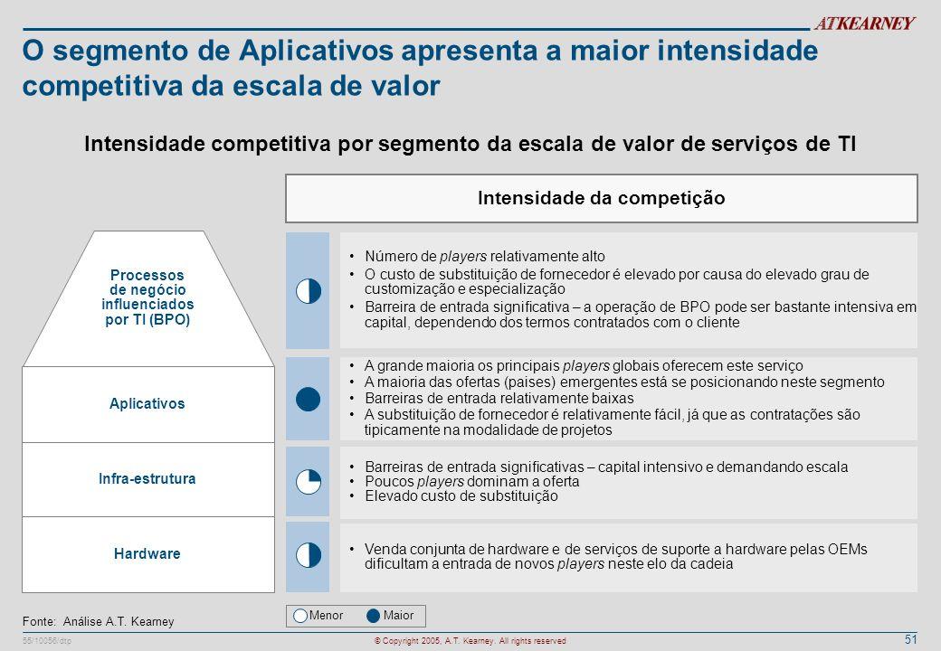 O segmento de Aplicativos apresenta a maior intensidade competitiva da escala de valor
